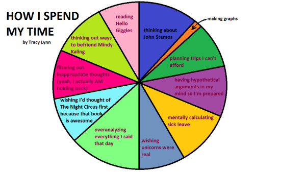 how I spend my time wasting time graph