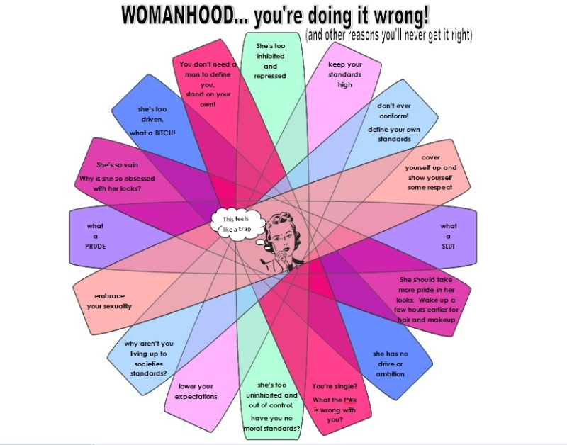 Womanhood wrong Tracy Lynn Combs